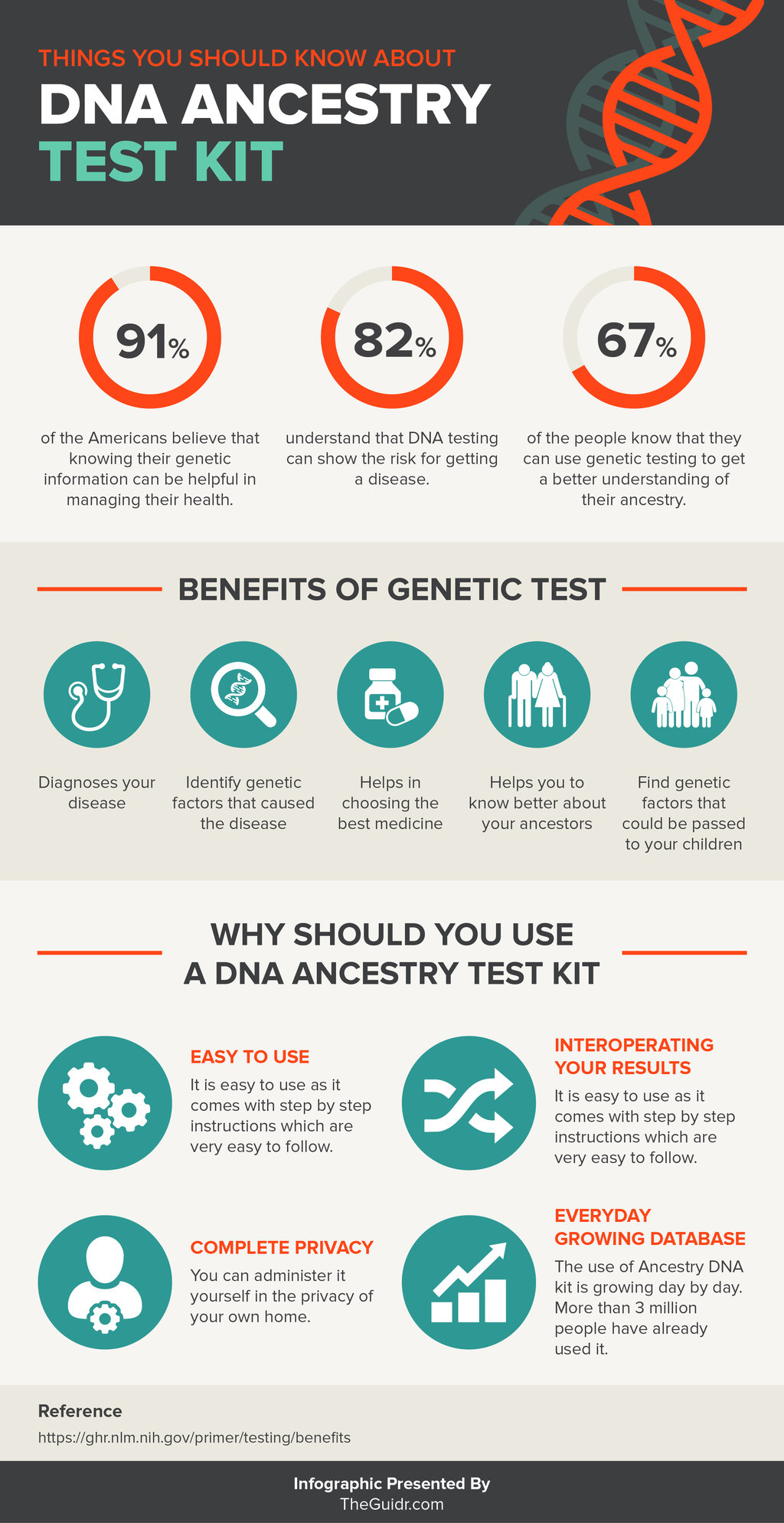 summary using the best dna ancestry test
